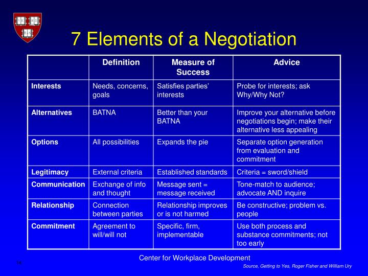 7 Elements of a Negotiation