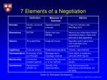 7 elements of a negotiation1