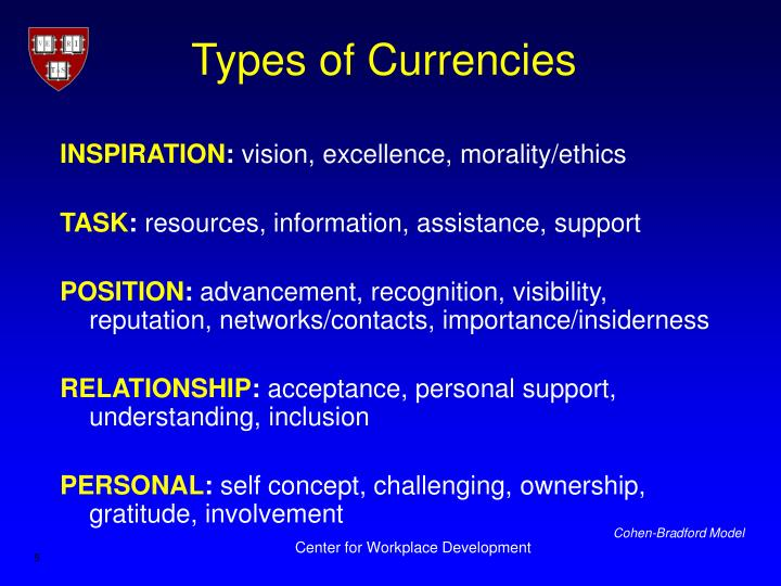 Types of Currencies