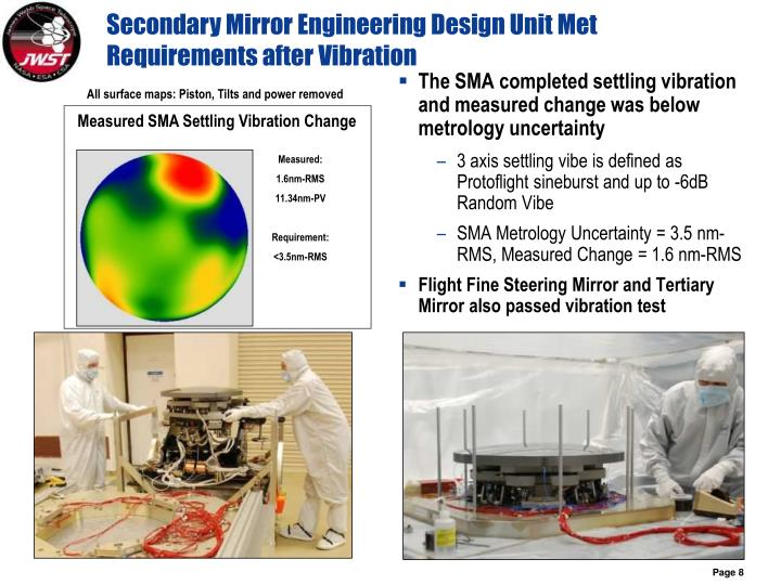 Secondary Mirror Engineering Design Unit Met Requirements after Vibration
