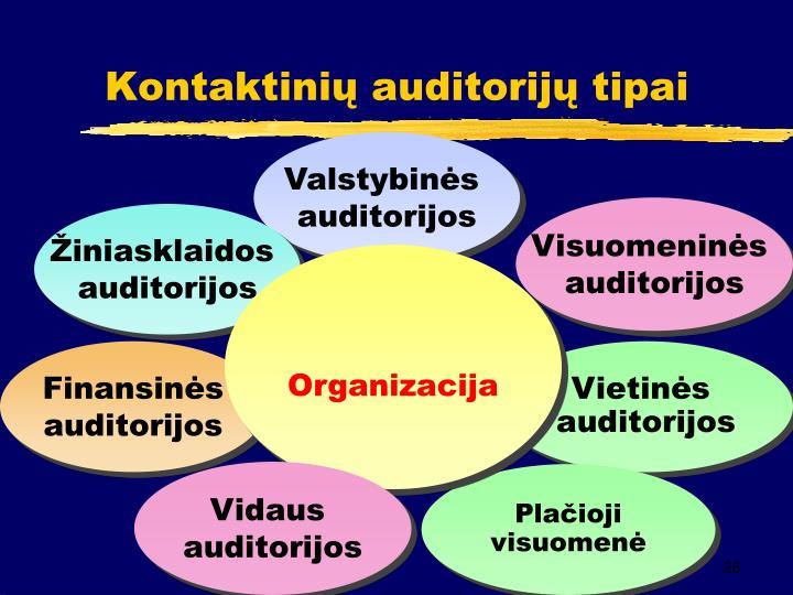 Kontaktinių auditorijų tipai