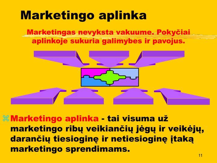 Marketingo aplinka