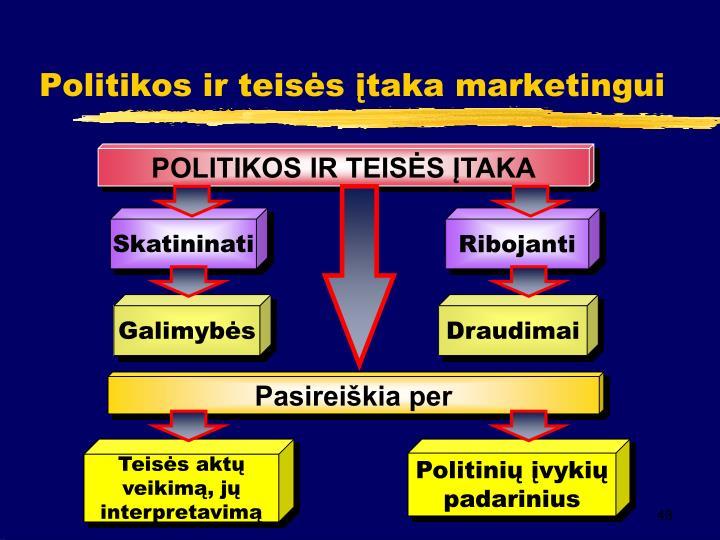 Politikos ir teisės įtaka marketingui