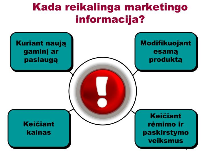 Kada reikalinga marketingo informacija