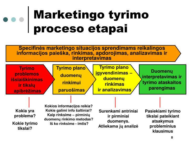 Marketingo tyrimo proceso etapai