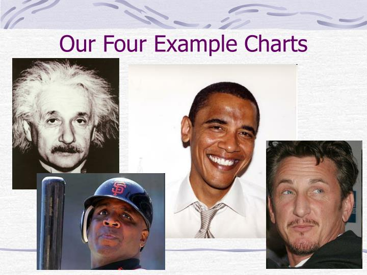 Our Four Example Charts