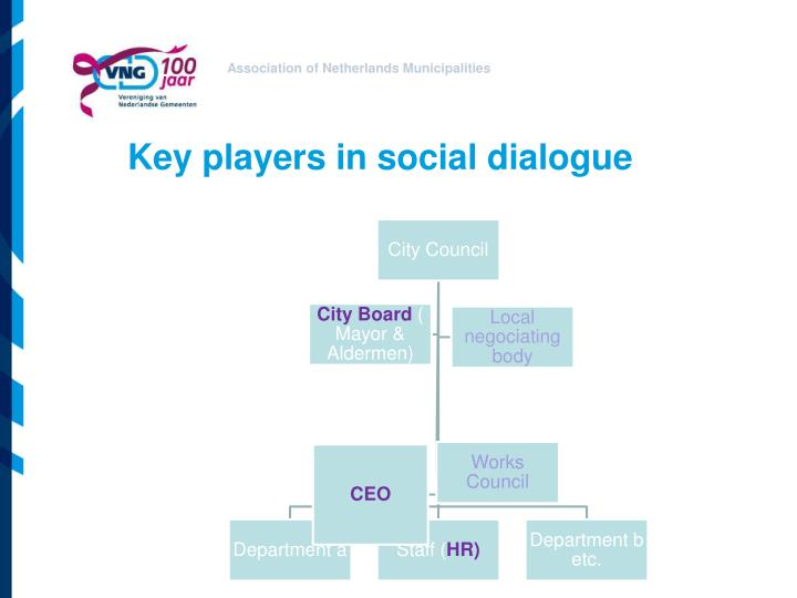 Key players in social dialogue