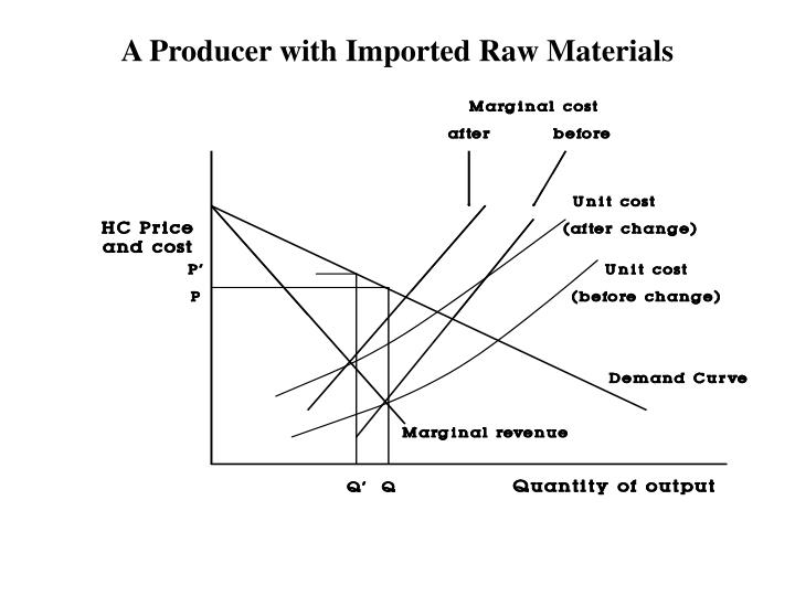 A Producer with Imported Raw Materials