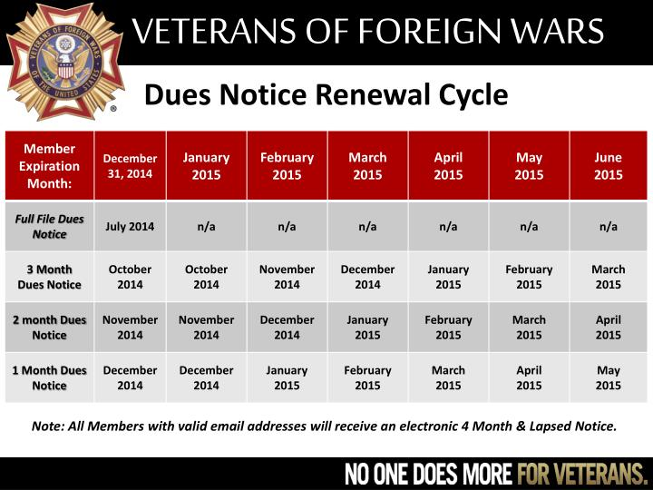 Dues Notice Renewal Cycle