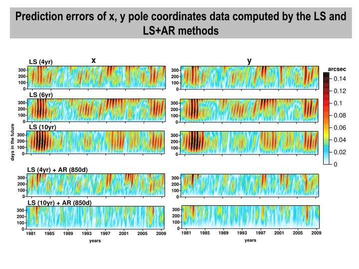 Prediction errors of x, y pole coordinates data computed by the LS and LS+AR methods