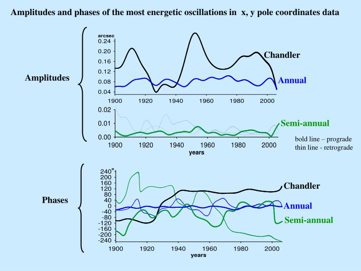 Amplitudes and phases of the most energetic oscillations in