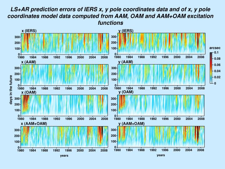 LS+AR prediction errors of IERS x, y pole coordinates data and of x, y pole coordinates model data computed from AAM, OAM and