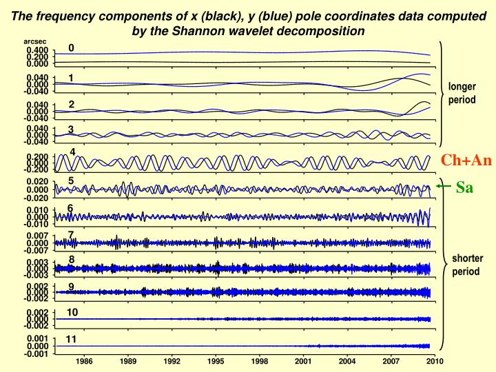 The frequency components of x (black), y (blue) pole coordinates data computed by the Shannon wavelet decomposition