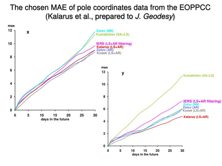 The chosen MAE of pole coordinates data from the EOPPCC (Kalarus et al., prepared to