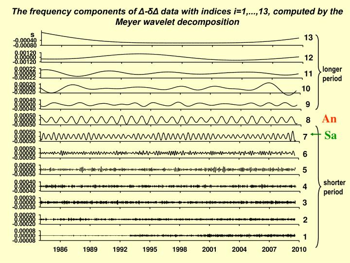 The frequency components of Δ-