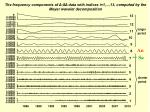 the frequency components of data with indices i 1 13 computed by the meyer wavelet decomposition