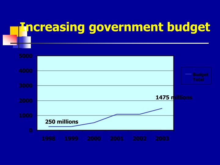Increasing government budget