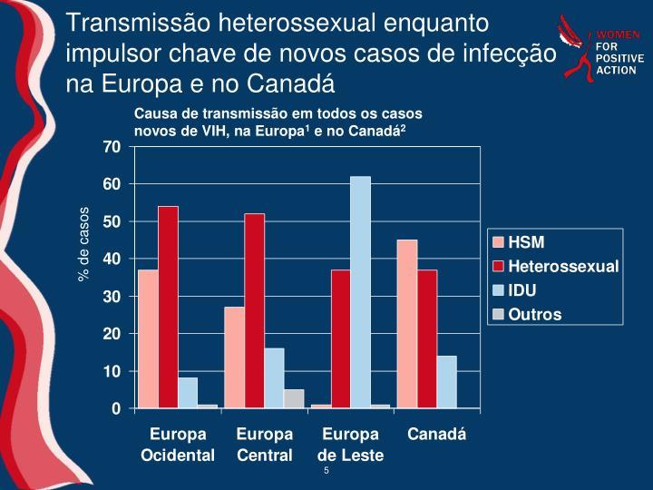 Transmissão heterossexual enquanto impulsor chave de novos casos de infecção na Europa e no Canadá