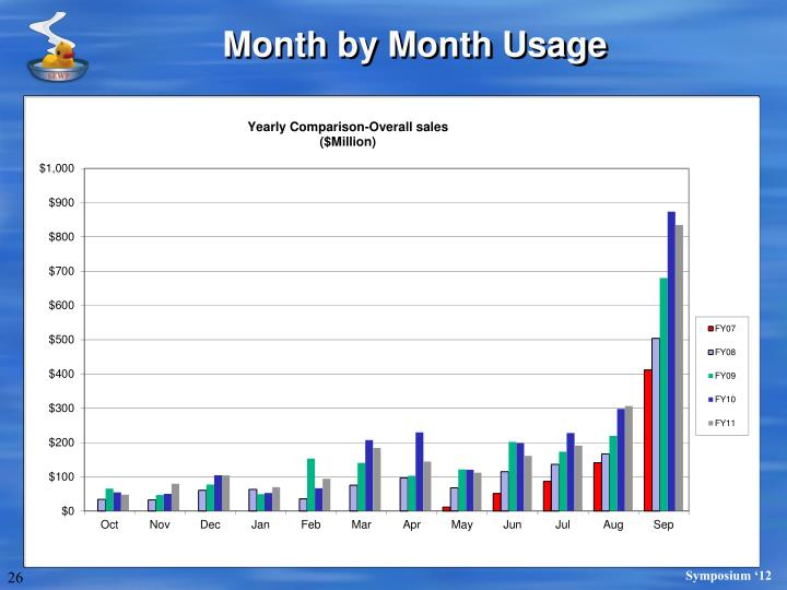 Month by Month Usage