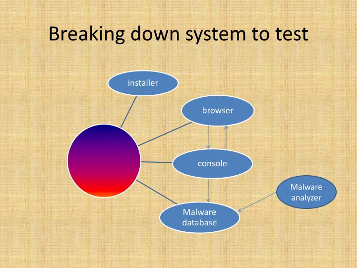 Breaking down system to test