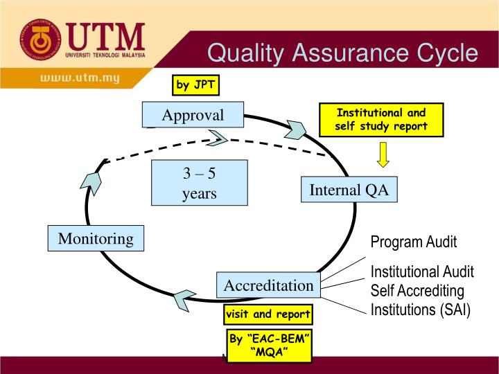 Quality Assurance Cycle