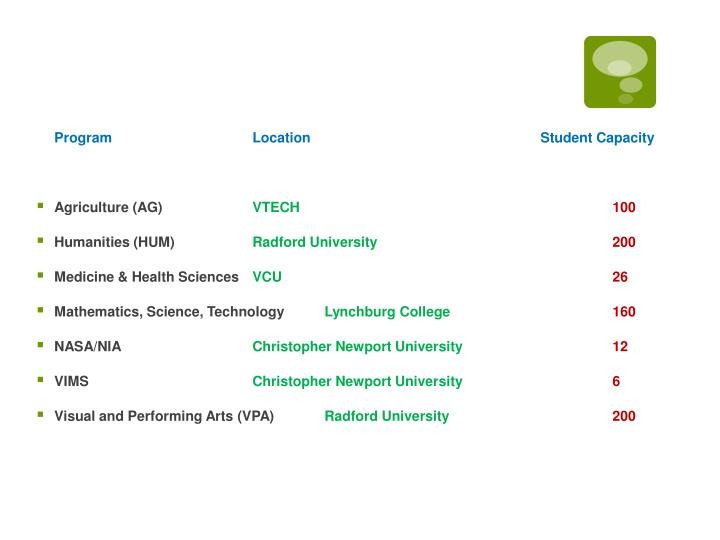 Program Location                               Student Capacity