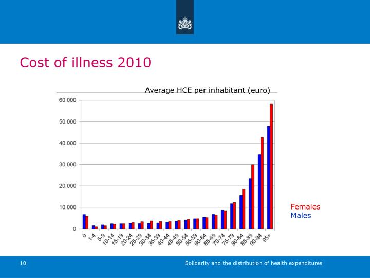 Cost of illness 2010