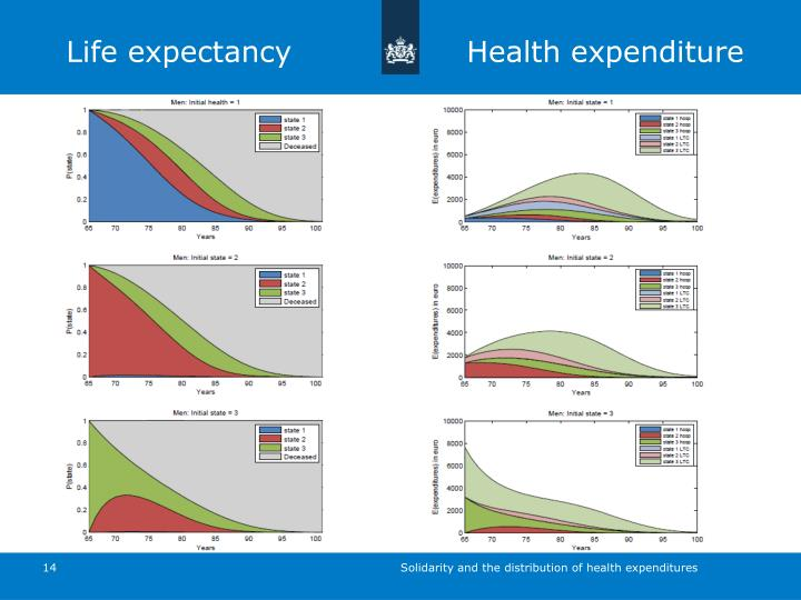 Life expectancy Health expenditure