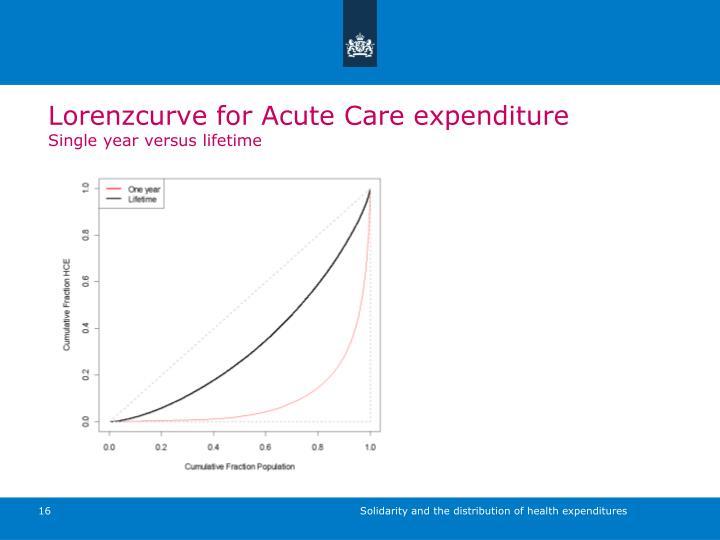 Lorenzcurve for Acute Care expenditure