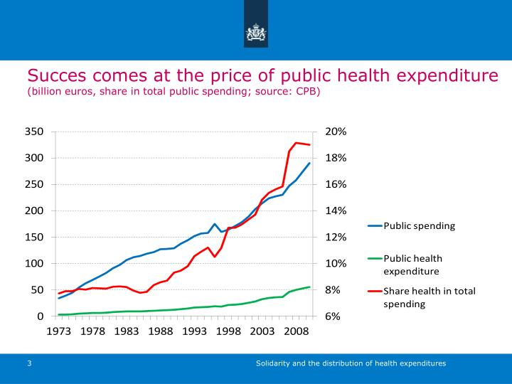 Succes comes at the price of public health expenditure