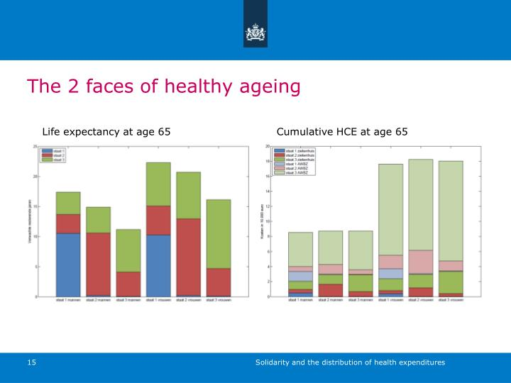 The 2 faces of healthy ageing