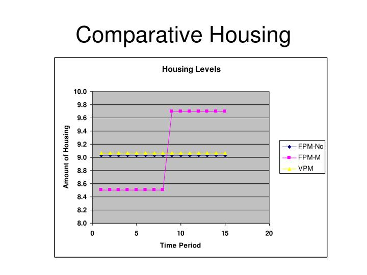 Comparative Housing