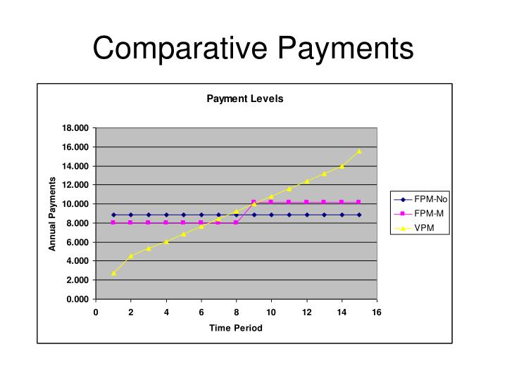 Comparative Payments