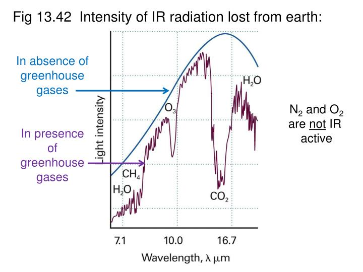 Fig 13.42  Intensity of IR radiation lost from earth: