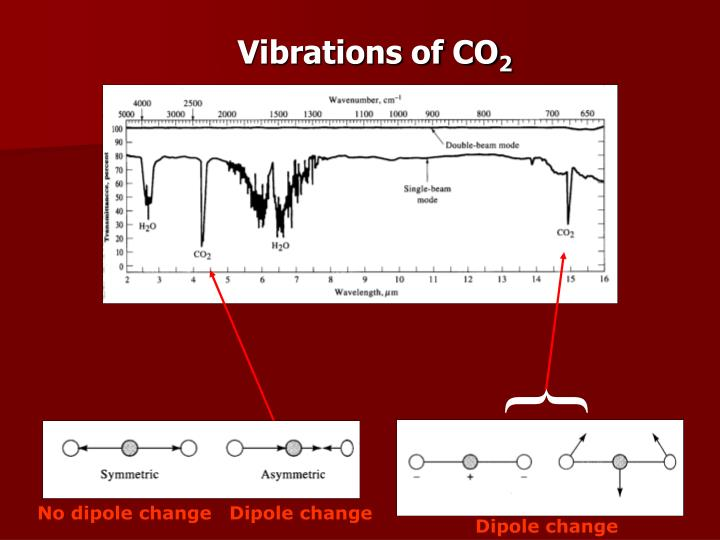 Vibrations of CO