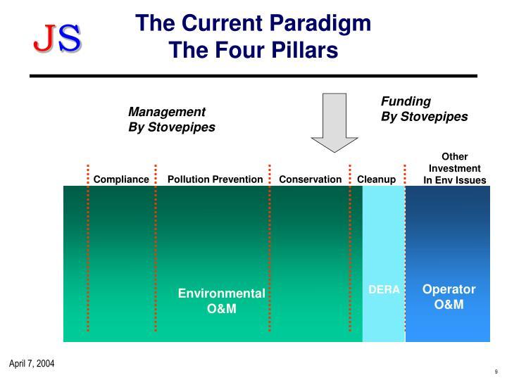 The Current Paradigm