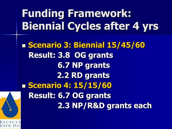 Funding Framework: Biennial Cycles after 4 yrs