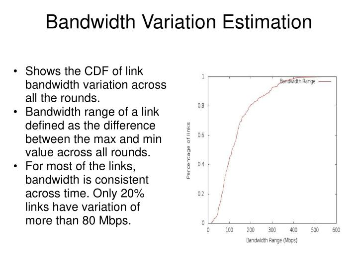 Shows the CDF of link bandwidth variation across all the rounds.