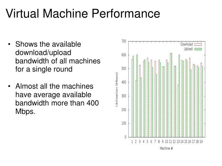 Shows the available download/upload bandwidth of all machines for a single round