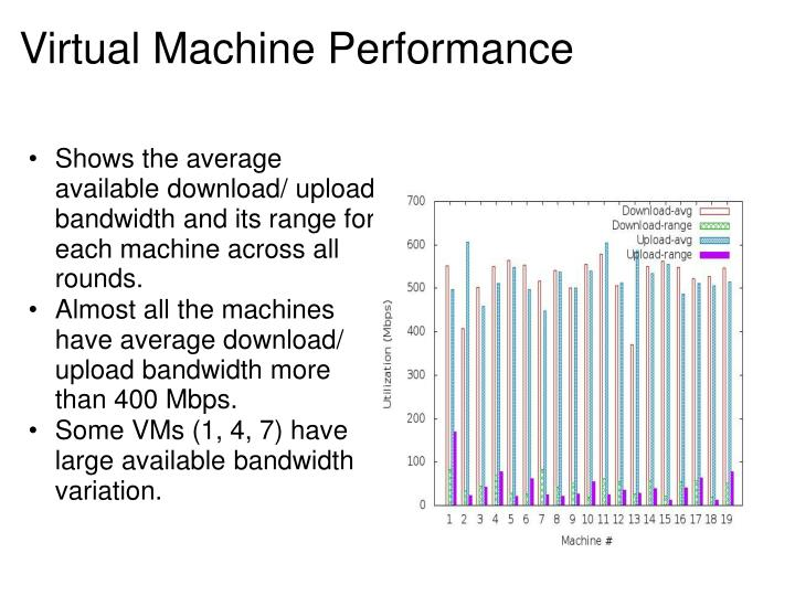 Shows the average available download/ upload bandwidth and its range for each machine across all rounds.