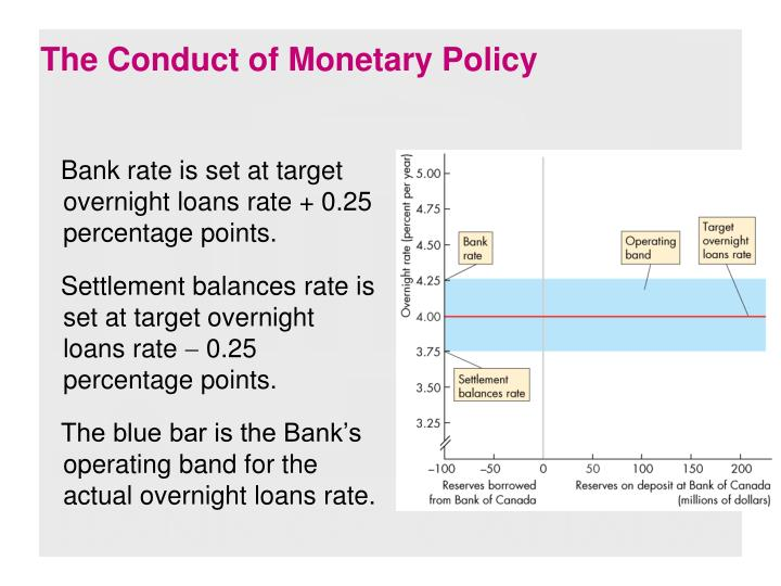 The Conduct of Monetary Policy