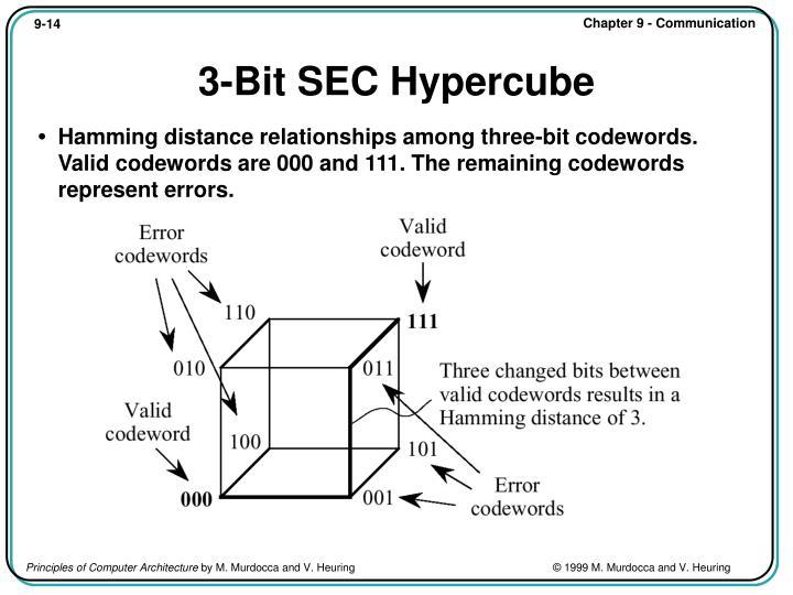 3-Bit SEC Hypercube