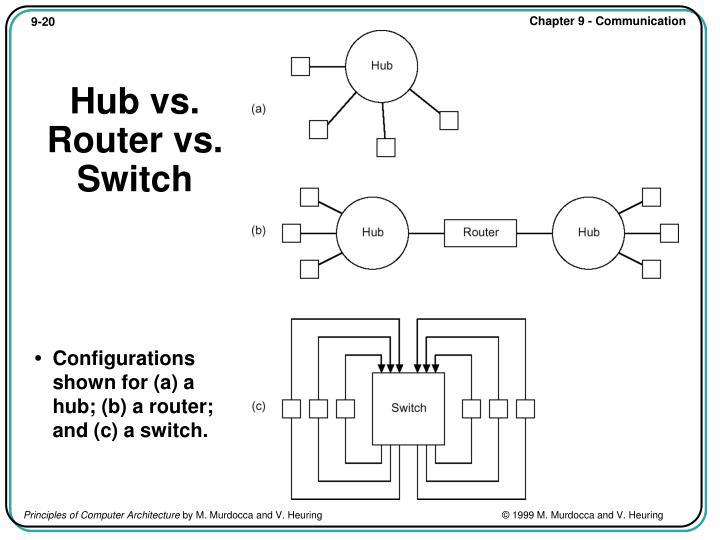 Hub vs. Router vs. Switch