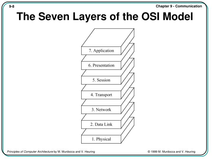The Seven Layers of the OSI Model