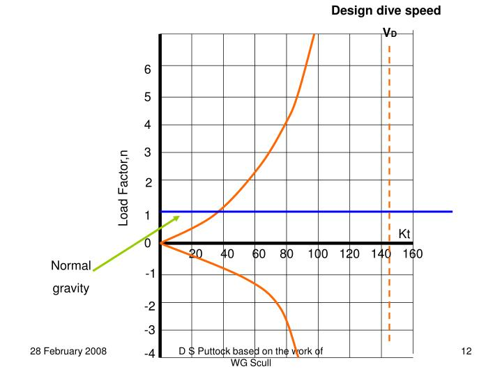 Design dive speed