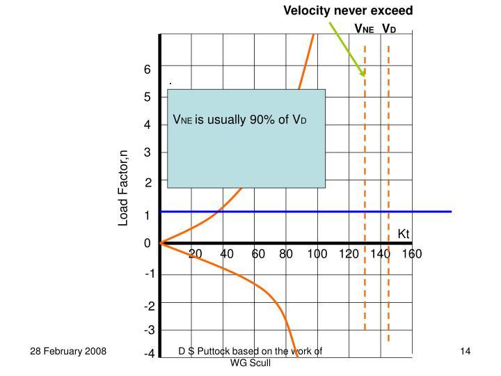 Velocity never exceed