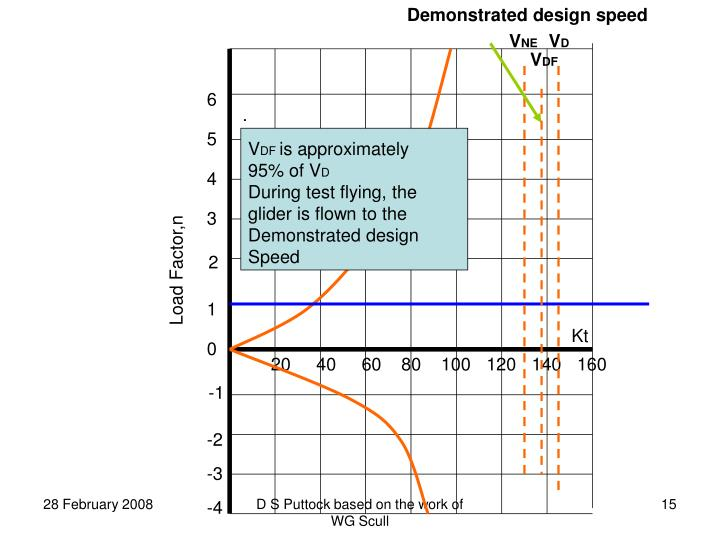 Demonstrated design speed