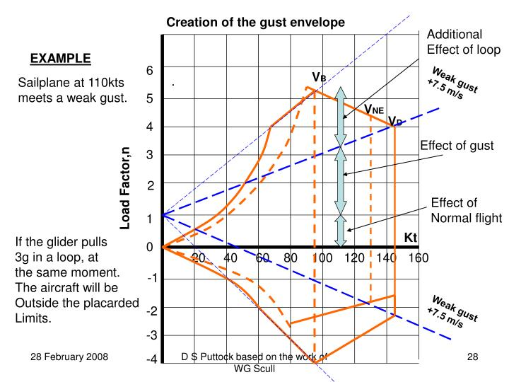Creation of the gust envelope