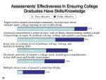 assessments effectiveness in ensuring college graduates have skills knowledge