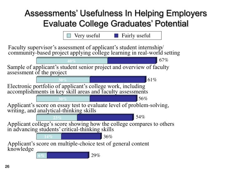 Assessments' Usefulness In Helping Employers Evaluate College Graduates' Potential